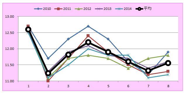 京都牝馬Sラップグラフ