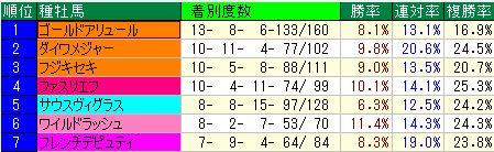 東京ダ1400