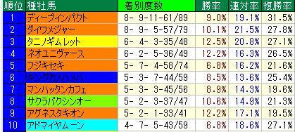 1阪神1600