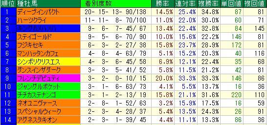 中京芝2000m種牡馬