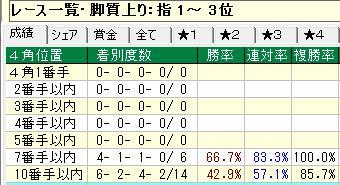 1中京芝2000m重賞上り1~3位4角