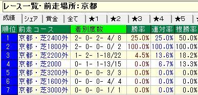 1中京芝2000m重賞前走京都