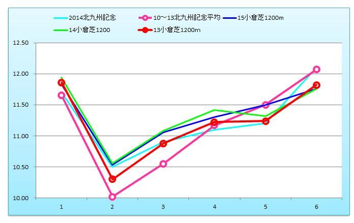 北九州記念グラフ
