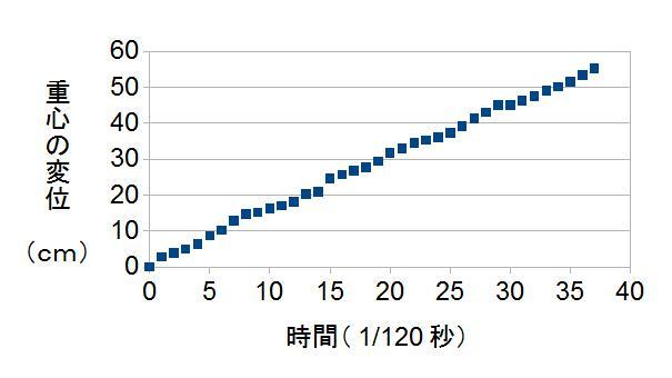 紙の軌跡 グラフ