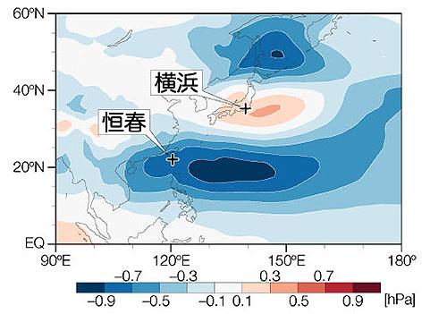 日本周辺の気候には数十年サイクルの周期性があるらしい