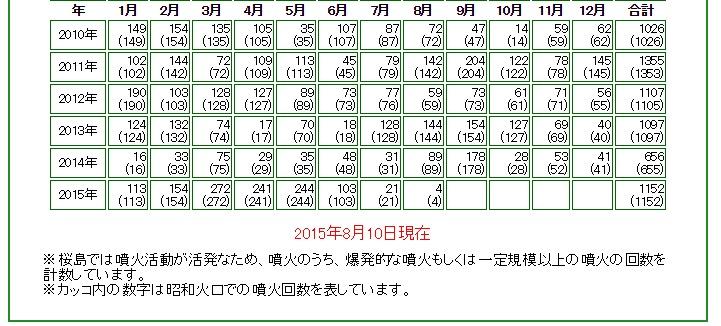【桜島】今年2015年の月別噴火回数 → 5月「244回」 → 6月「103回」 → 7月「21回」 → 8月「4回」