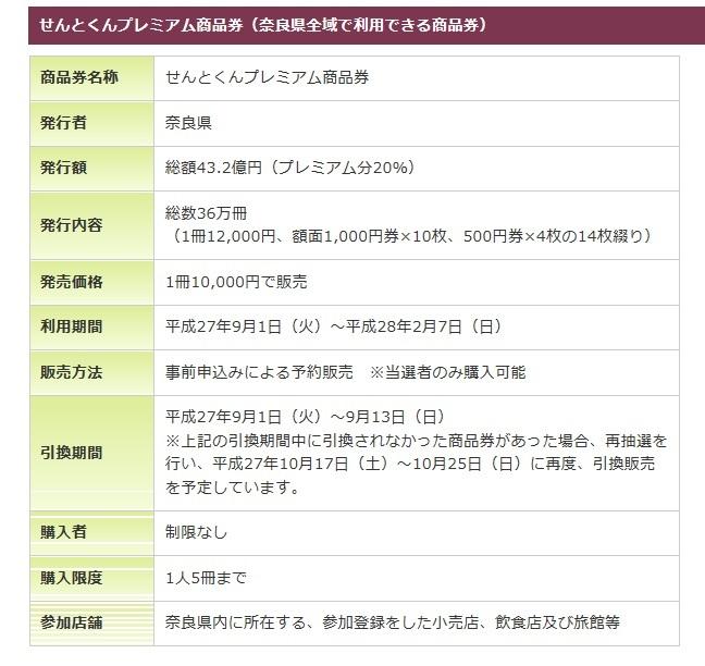せんとくんプレミアム商品券(奈良県全域で利用できる商品券)