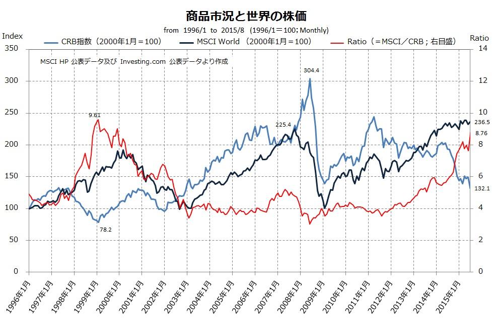 商品市場と株価(1996=100)