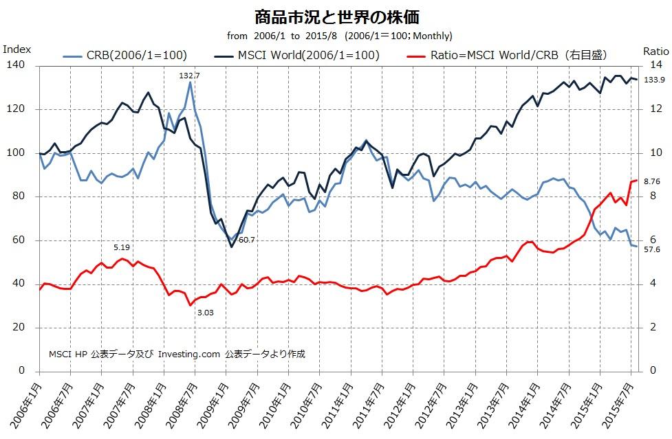 商品市場と株価(2006=100)