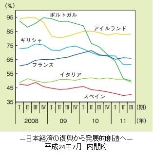 GIIPS諸国の国債海外保有比率