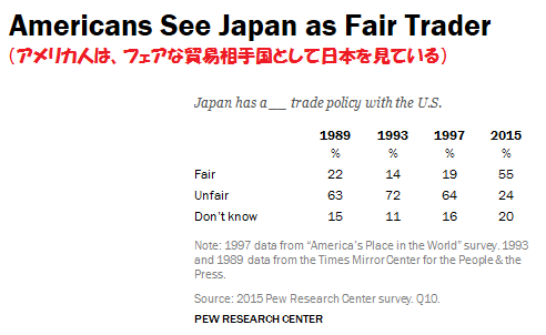 アメリカ世論調査 4
