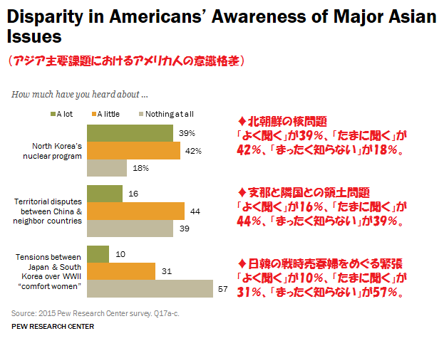 アメリカ世論調査 5