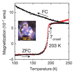 Hydrogen sulfide superconductivity