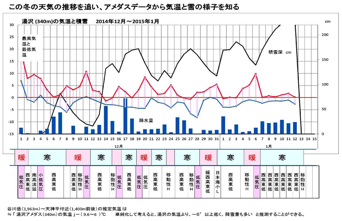 関東ブロック雪崩(16)