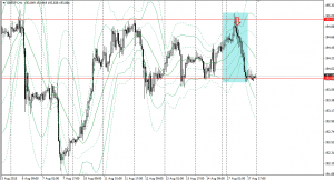 20150817gbpjpy1h.png