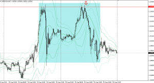 20150820usdcad15m.png