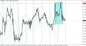 20150820usdcad1h.png