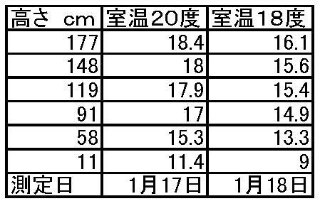 20150116エアコンによる室温測定