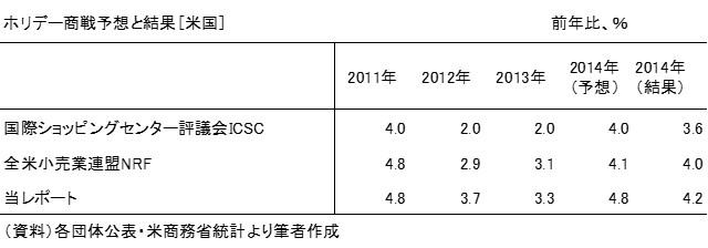 20150118表1