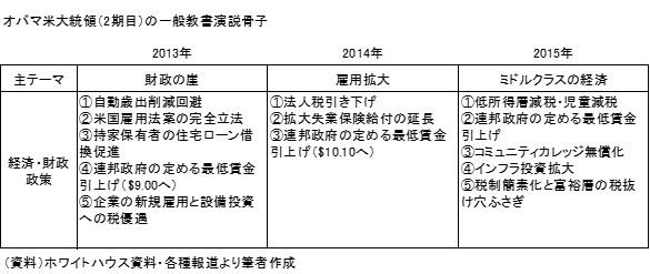 20150125表1