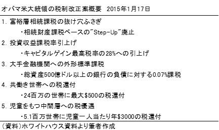 20150125表2