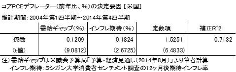 20150222表2