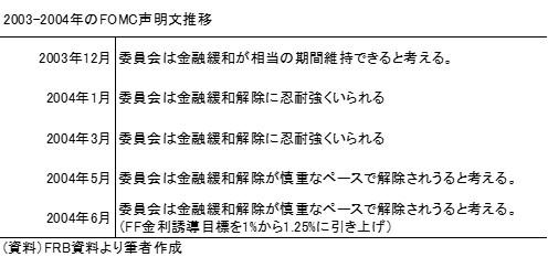 20150302表1