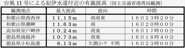 台風11号による各地の波の高さ