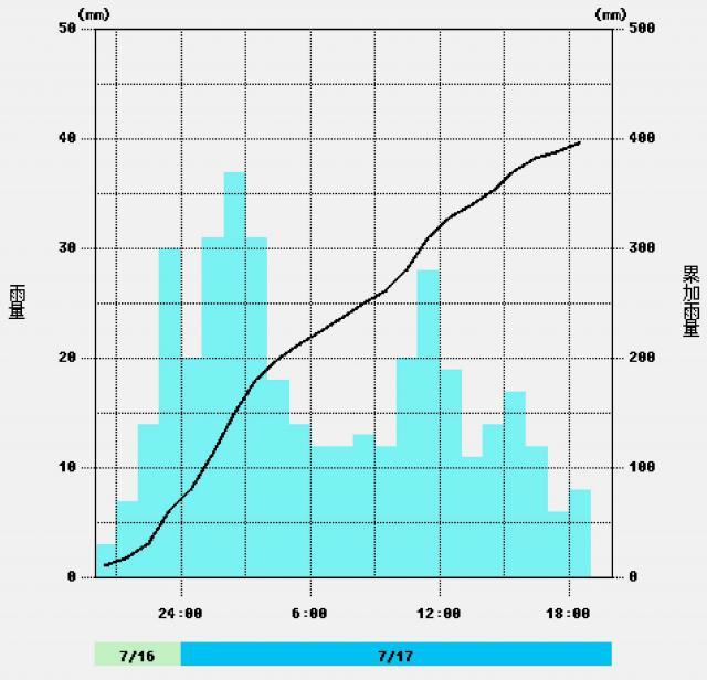 時間雨量と累積雨量のグラフ