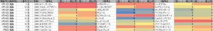 脚質傾向_福島_芝_2000m_20150101~20150705