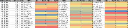 脚質傾向_中京_芝_1600m_20150101~20150719