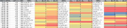 脚質傾向_小倉_芝_2000m_20150101~20150802