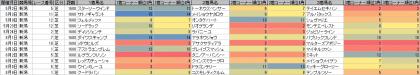 脚質傾向_新潟_芝_1600m_20150101~20150809