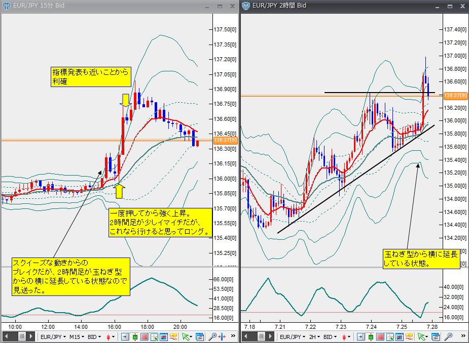 7月27日ユーロ円
