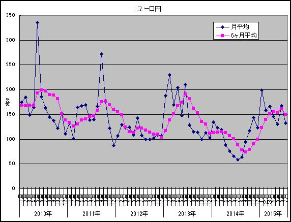 7月ボラ調査ユーロ円