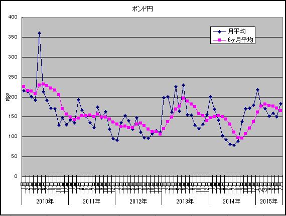 7月ボラ調査ポンド円