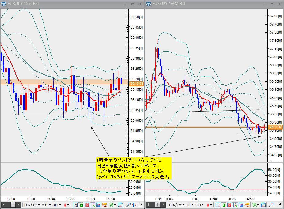 8月5日ユーロ円
