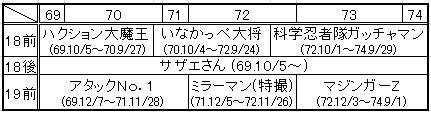 フジ系日18前~19前 (69~74)