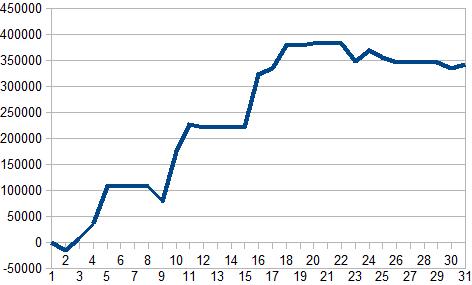 7月収支グラフ