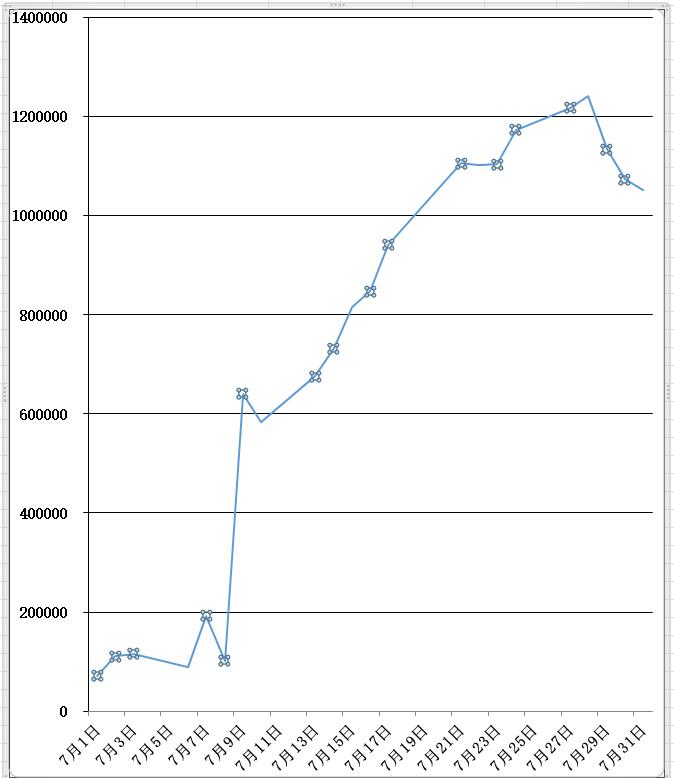7月の損益グラフ