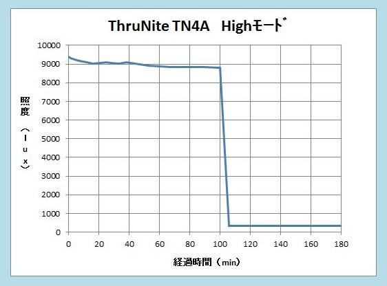 TN4A Hi runtime