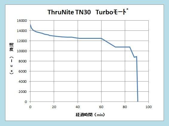 TN30 20