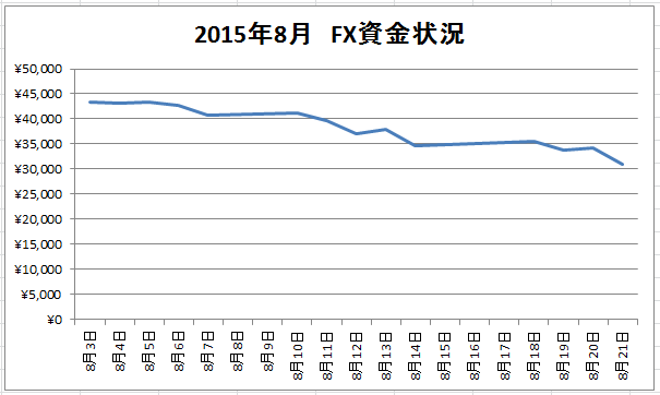 2015年8月第3週FX資金推移グラフ