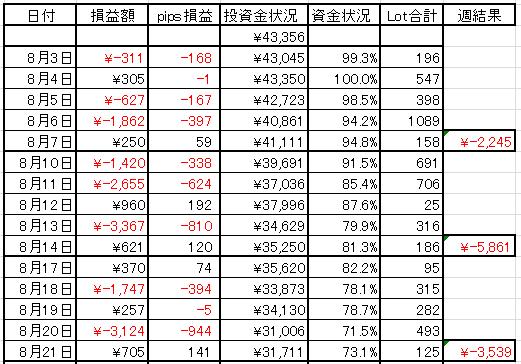 2015年8月第3週FX日別資金表