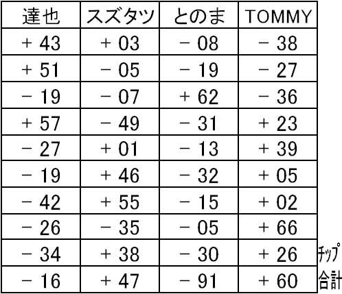 20150815結果表