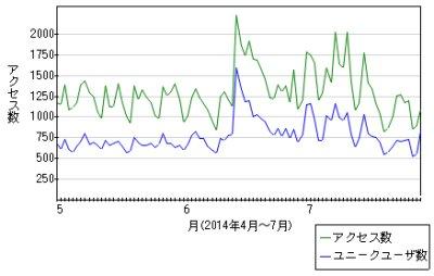 access_chart_20140728_001.jpg