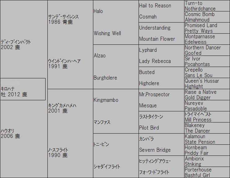 20150114_キロハナ血統表