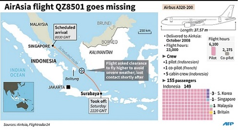 AirAsia_QZ8501-surabaya-singapore-missing_plane-281214-AFP-graphics