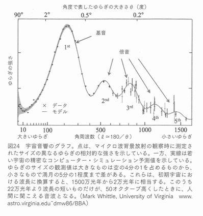 宇宙音響のグラフ