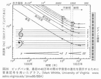 初期宇宙音の譜面化